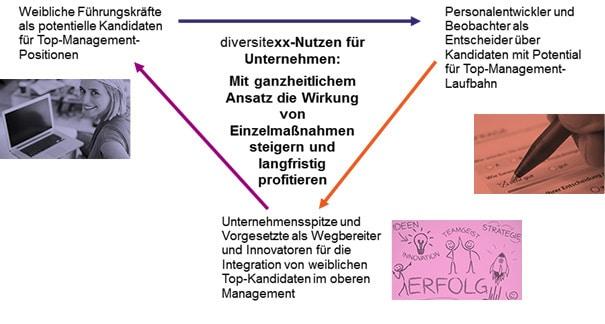 diversitexx im Unternehmen