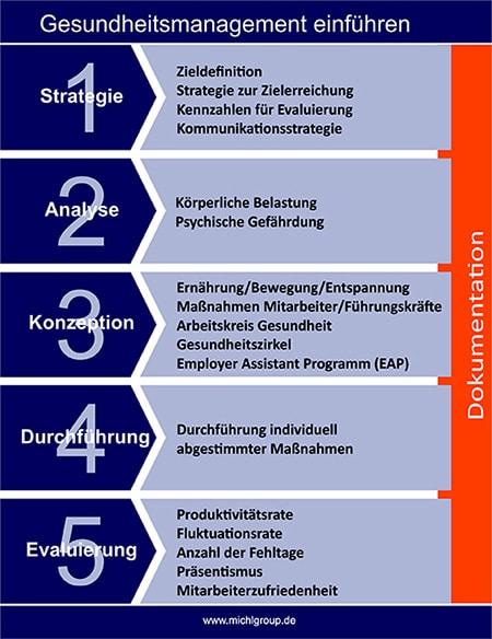 Prozess zur Einführung Gesundheitsmanagement